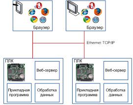 Пример организации HMI, построенного на веб-технологиях
